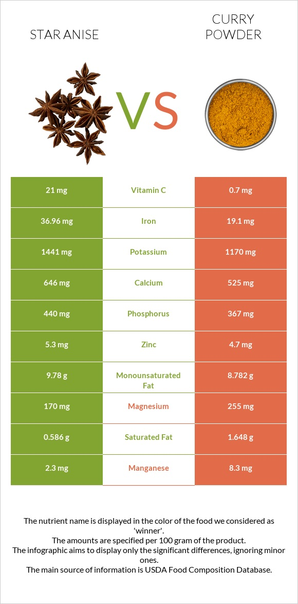 Star anise vs Curry powder infographic