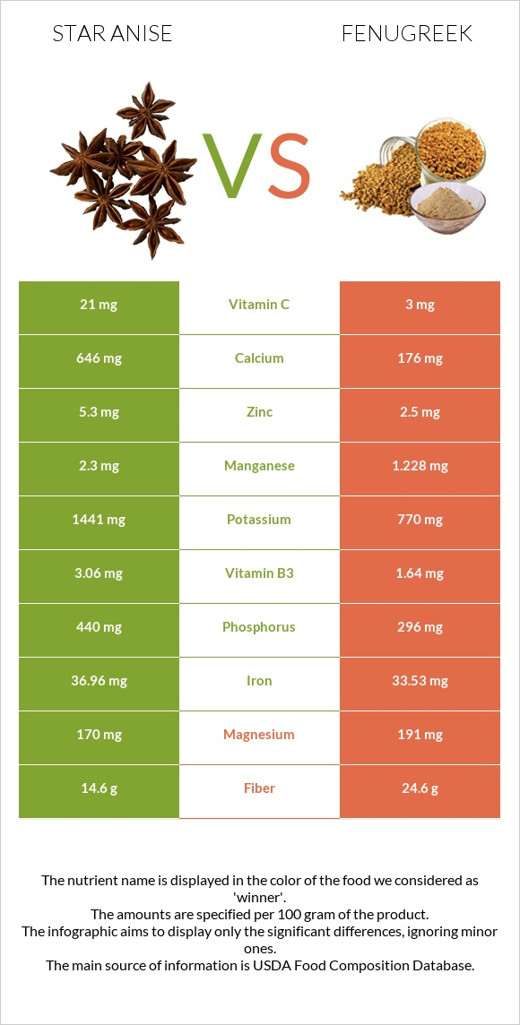 Star anise vs Fenugreek infographic