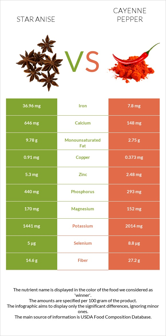 Star anise vs Cayenne pepper infographic