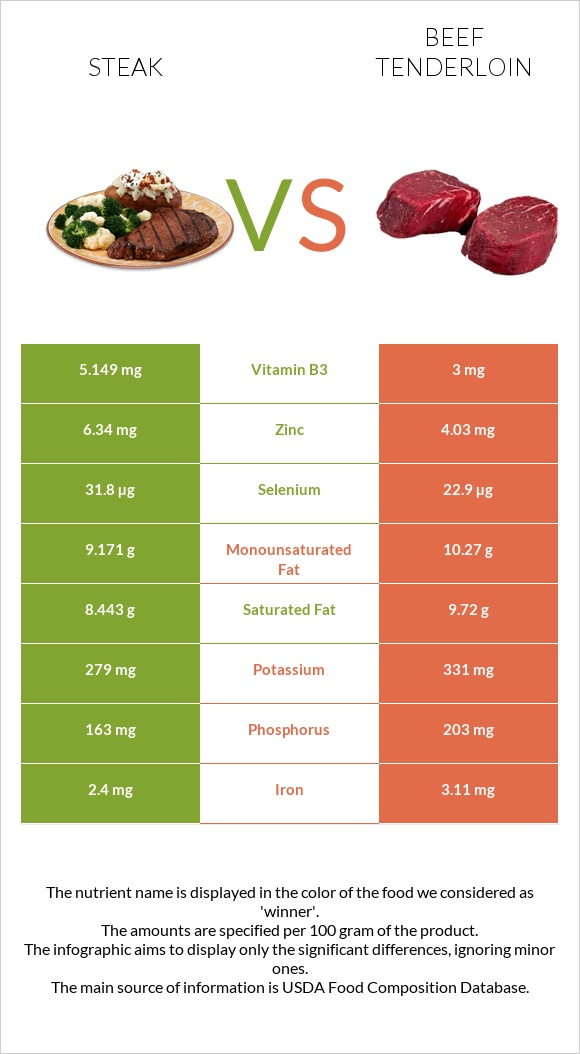 Steak vs Beef tenderloin infographic