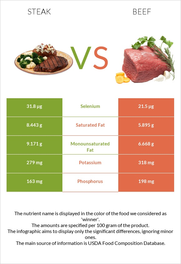 Steak vs Beef infographic