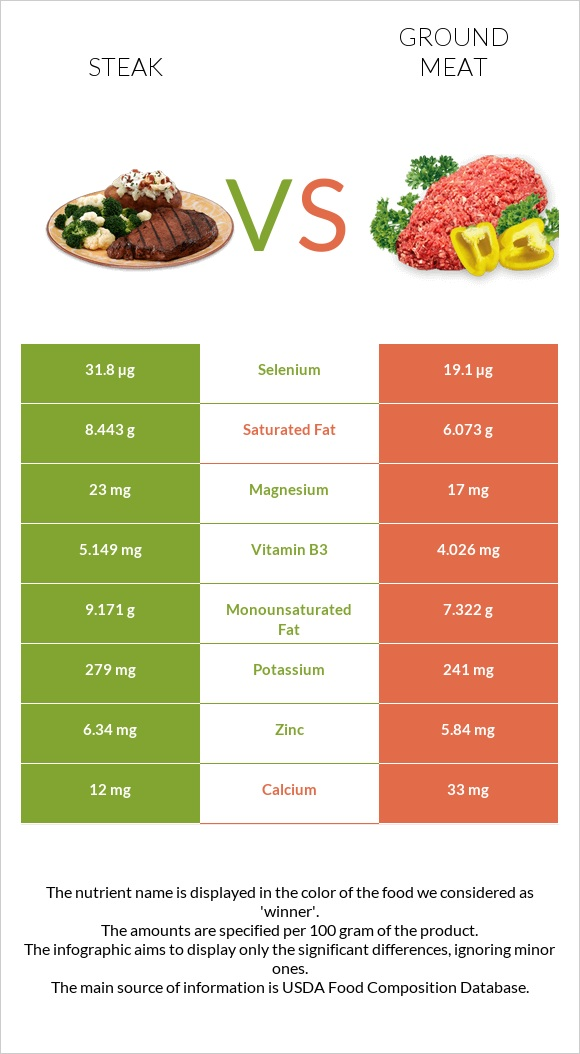 Steak vs Ground meat infographic