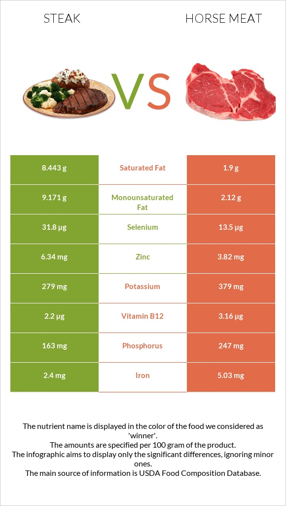 Steak vs Horse meat infographic