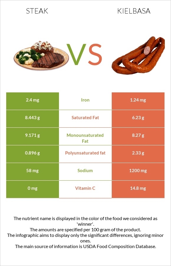 Steak vs Kielbasa infographic