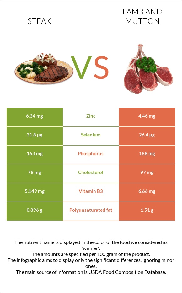 Steak vs Lamb and mutton infographic