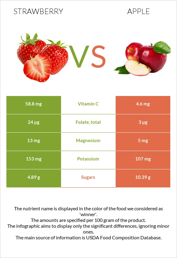 Strawberry vs Apple infographic