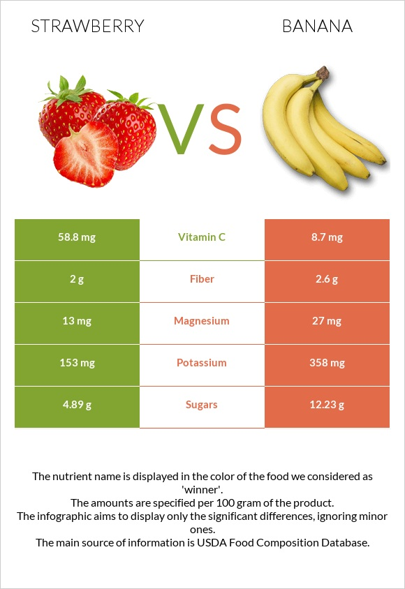 Strawberry vs Banana infographic