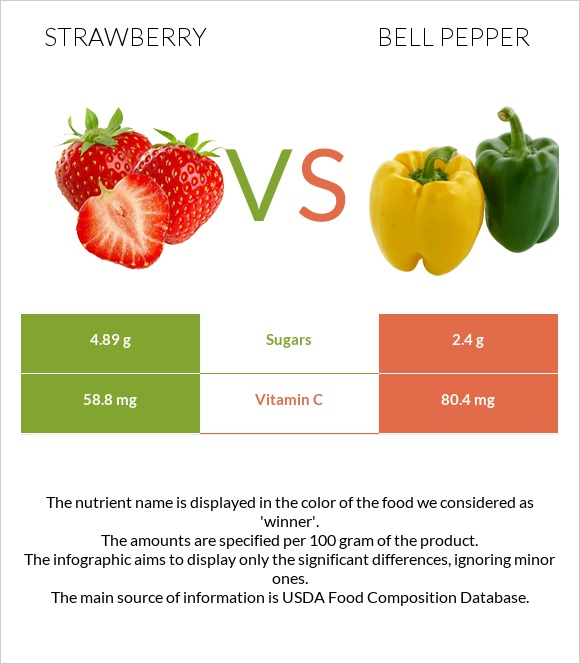 Strawberry vs Bell pepper infographic