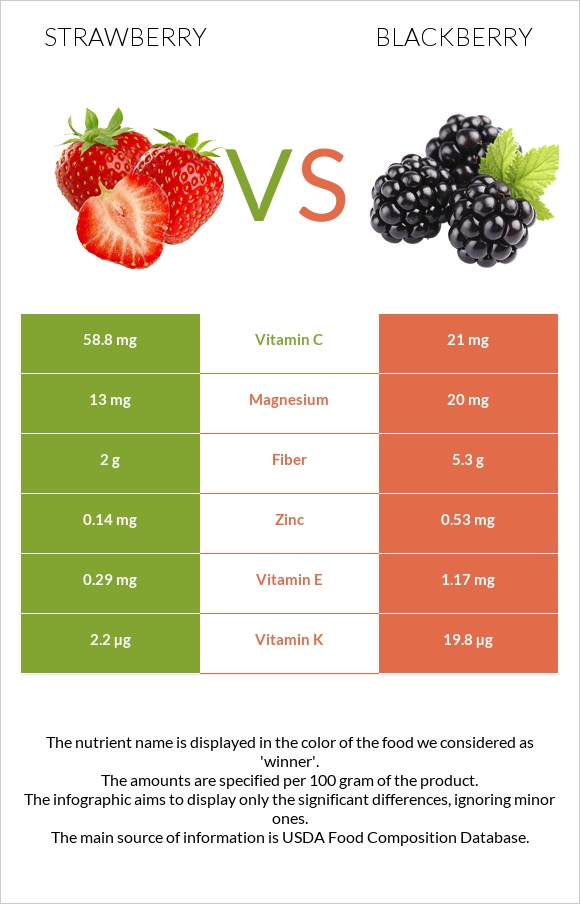 Strawberry vs Blackberry infographic