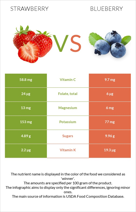 Strawberry vs Blueberry infographic
