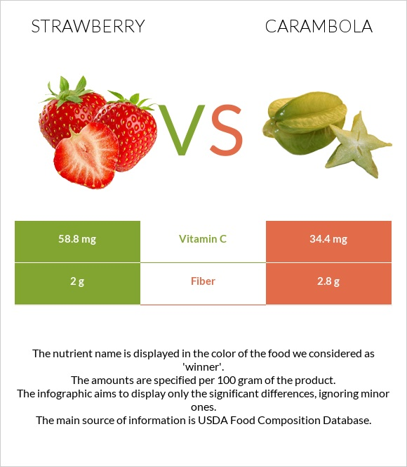 Strawberry vs Carambola infographic