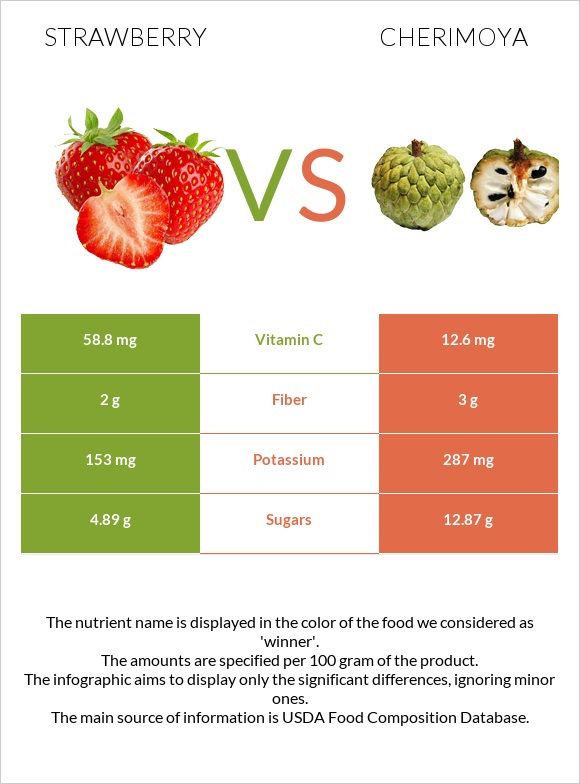 Strawberry vs Cherimoya infographic
