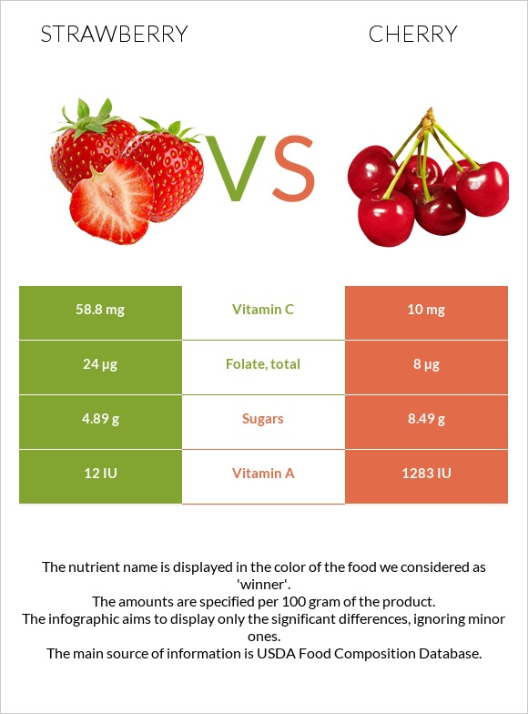 Strawberry vs Cherry infographic