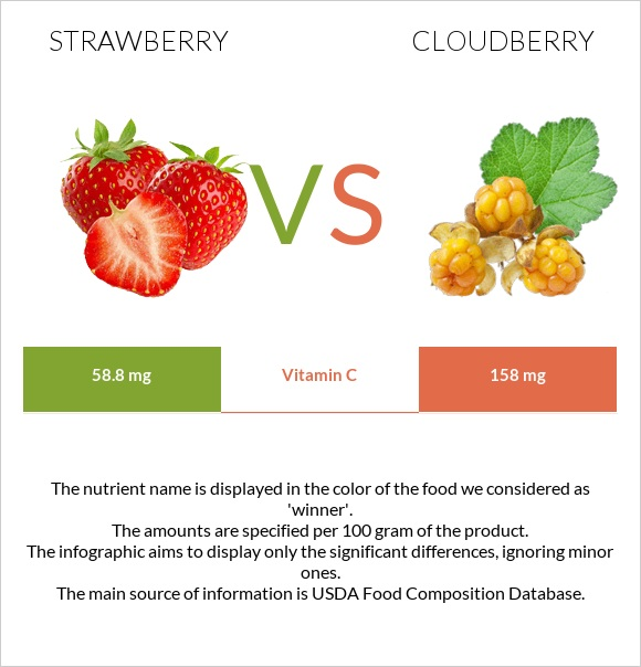Strawberry vs Cloudberry infographic