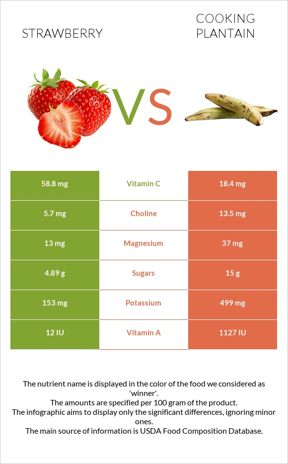 Strawberry vs Cooking plantain infographic