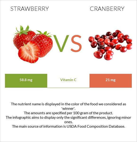 Strawberry vs Cranberry infographic