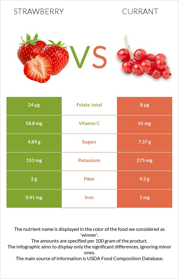 Strawberry vs Currant infographic