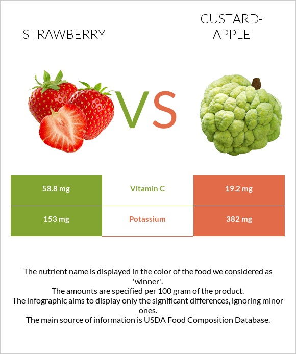 Strawberry vs Custard-apple infographic