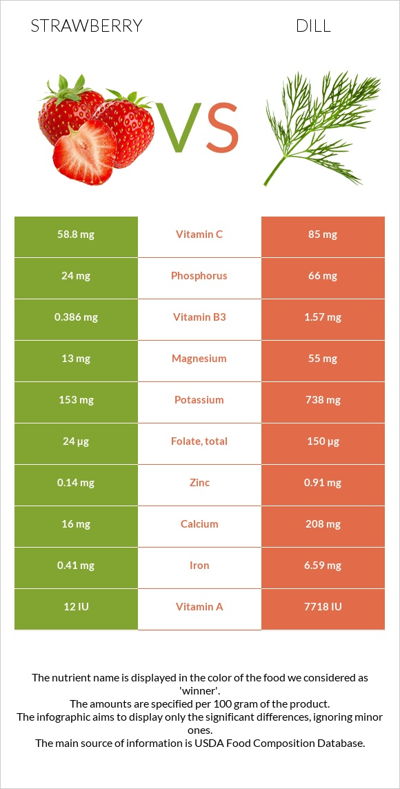 Strawberry vs Dill infographic
