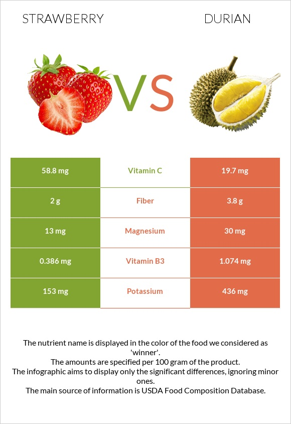 Strawberry vs Durian infographic
