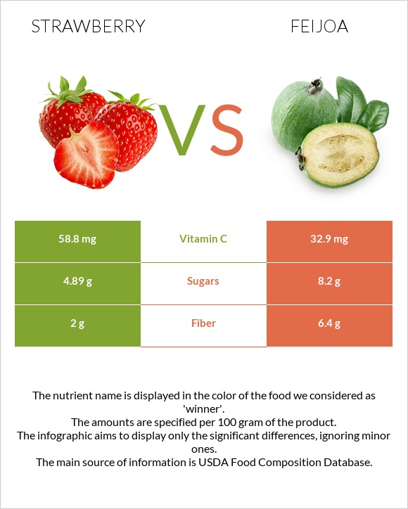 Strawberry vs Feijoa infographic