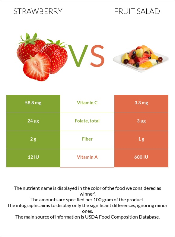 Strawberry vs Fruit salad infographic