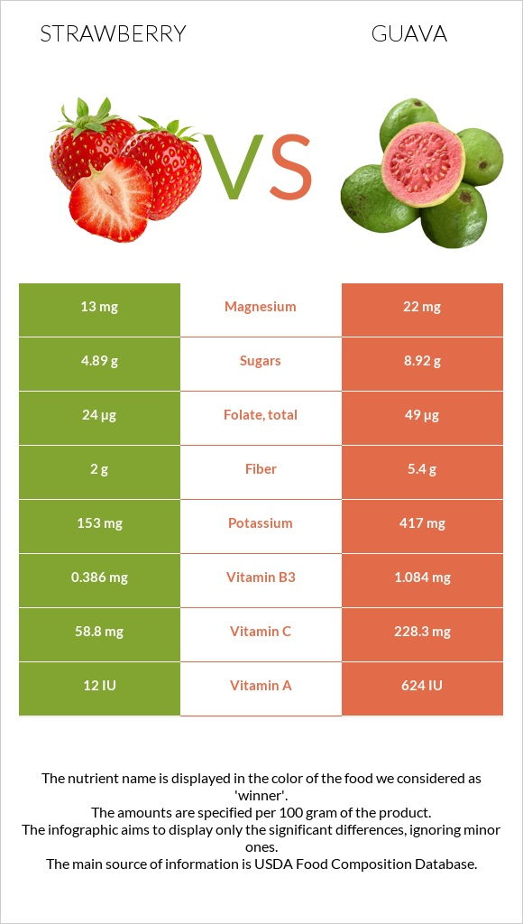 Strawberry vs Guava infographic