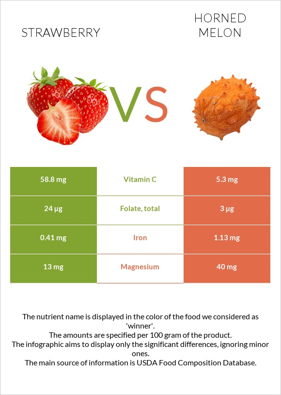 Strawberry vs Horned melon infographic