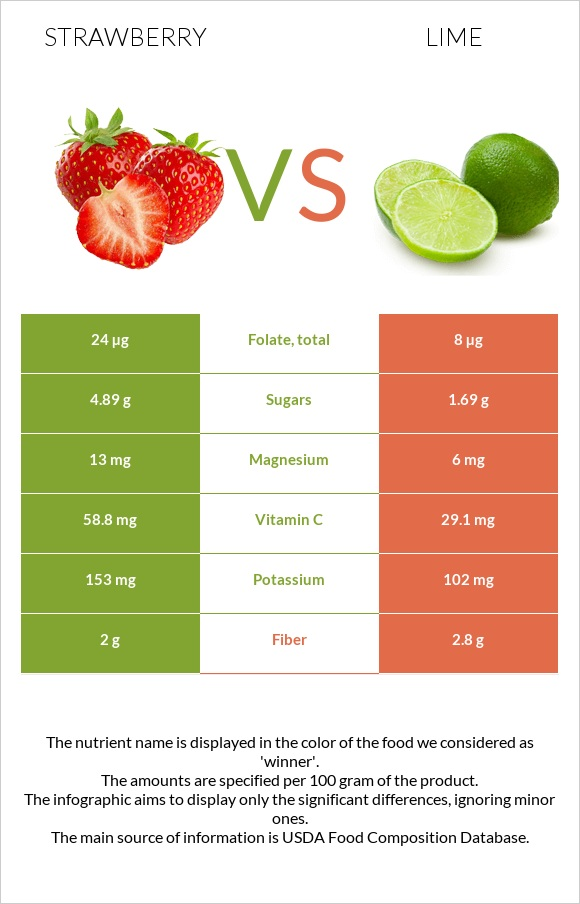Strawberry vs Lime infographic