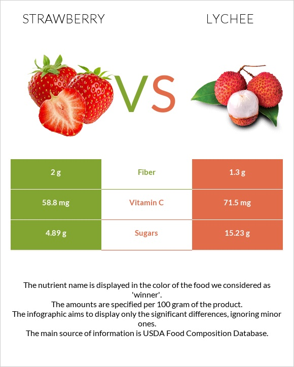 Strawberry vs Lychee infographic