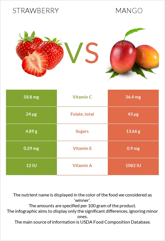 Strawberry vs Mango infographic