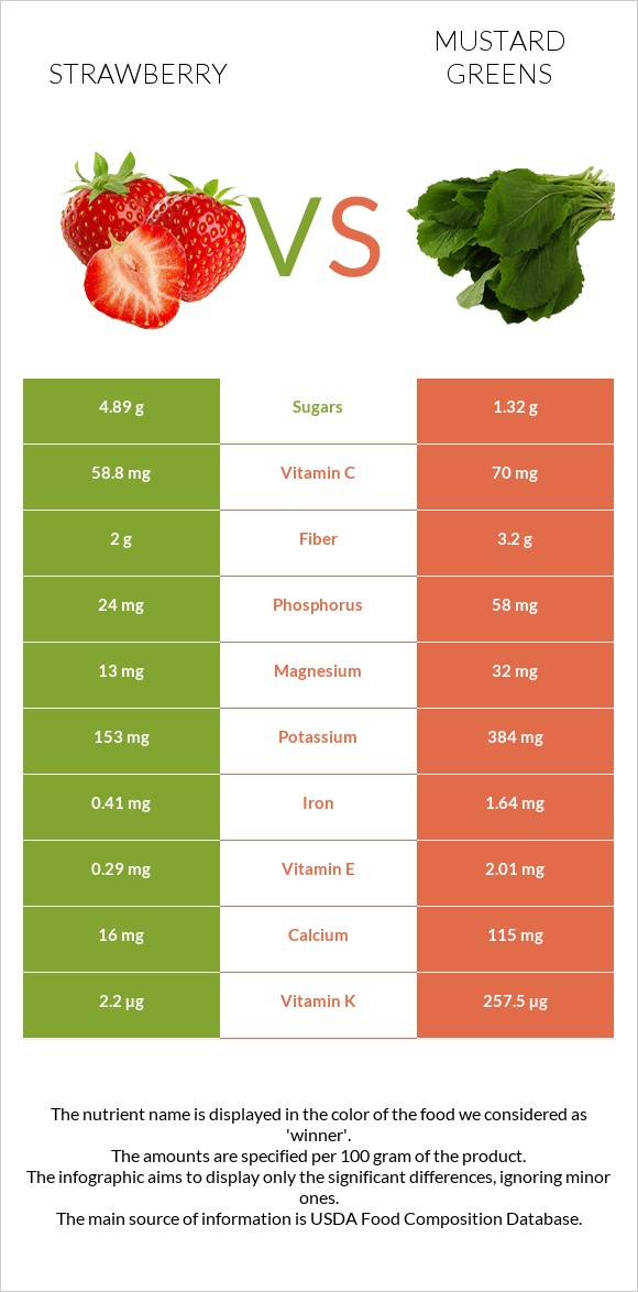 Strawberry vs Mustard Greens infographic