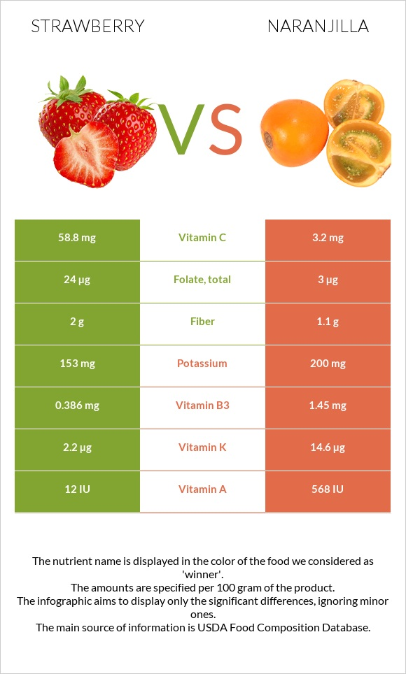 Strawberry vs Naranjilla infographic