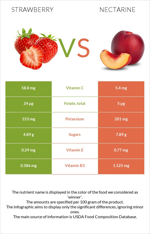 Strawberry vs Nectarine infographic