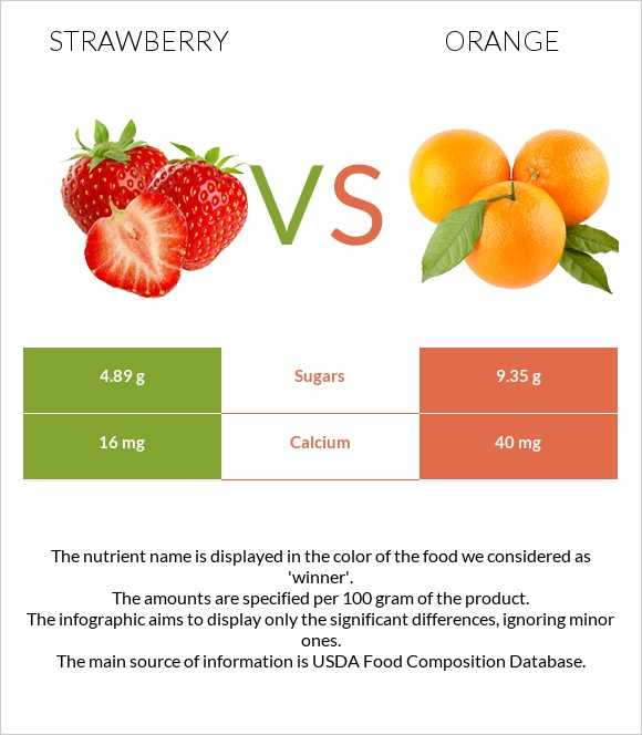 Strawberry vs Orange infographic