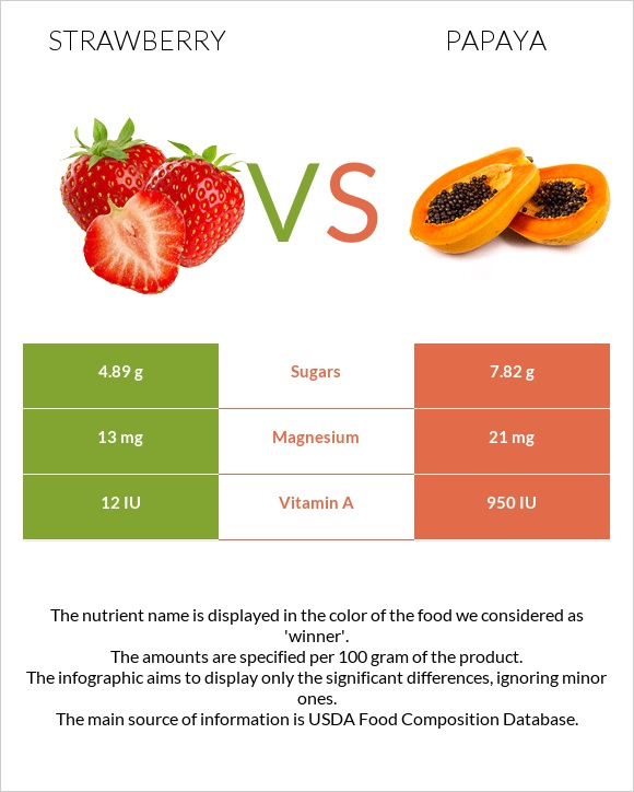 Strawberry vs Papaya infographic
