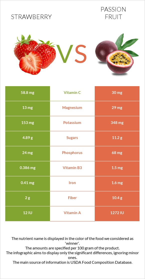 Strawberry vs Passion fruit infographic