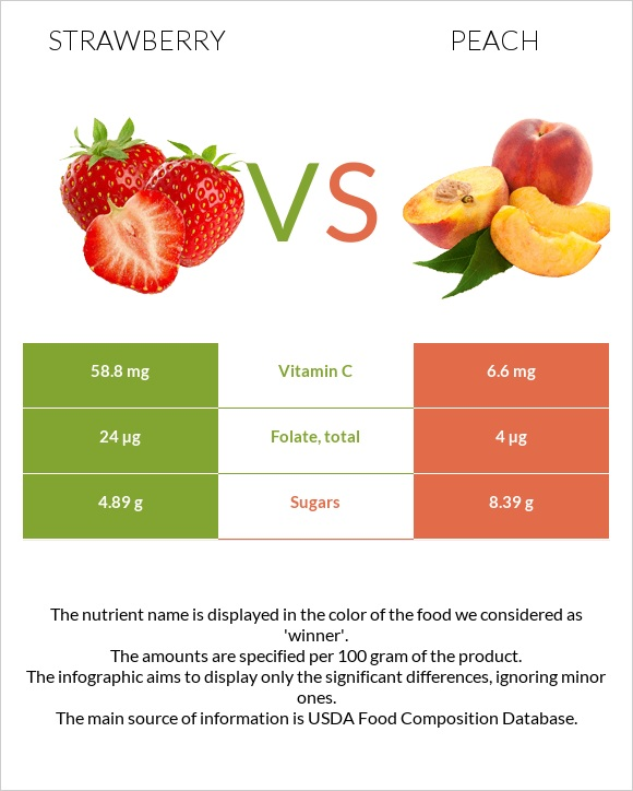 Strawberry vs Peach infographic