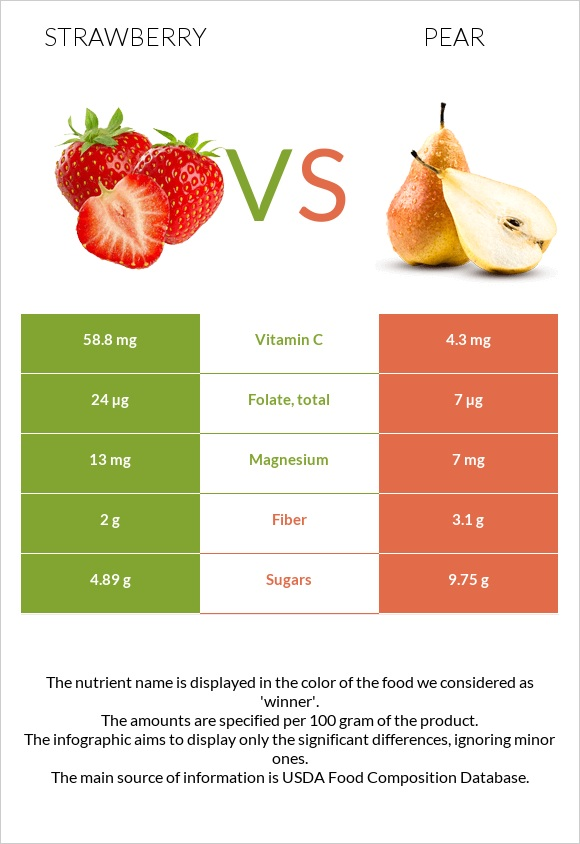 Strawberry vs Pear infographic