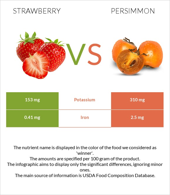 Strawberry vs Persimmon infographic