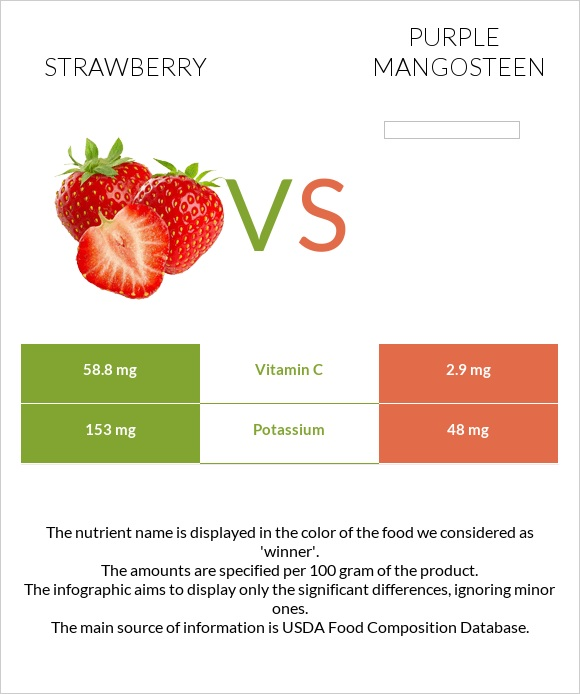 Strawberry vs Purple mangosteen infographic