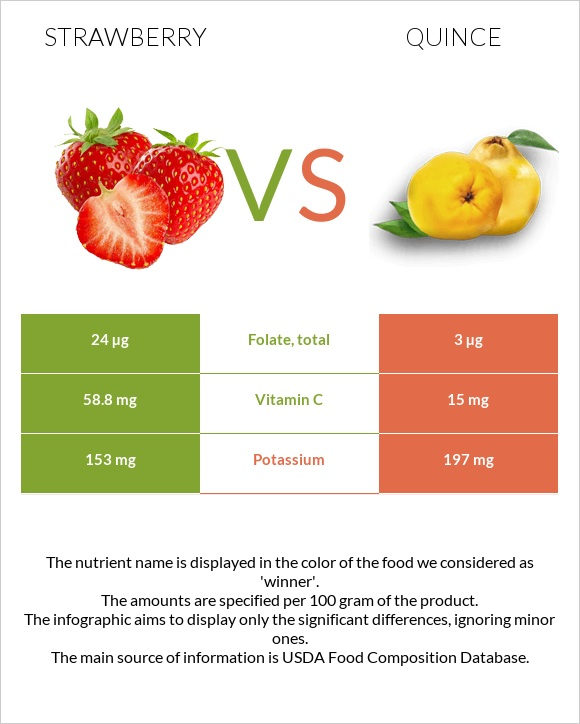 Strawberry vs Quince infographic
