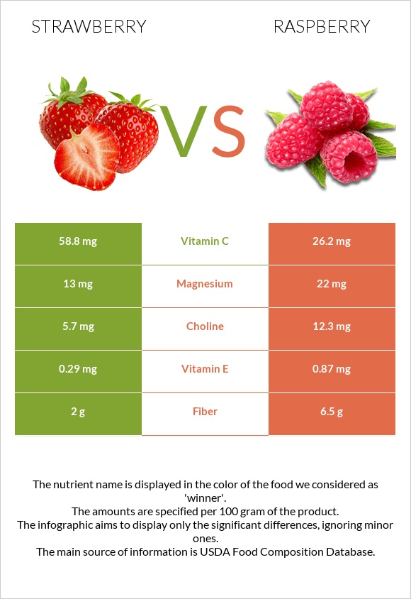 Strawberry vs Raspberry infographic