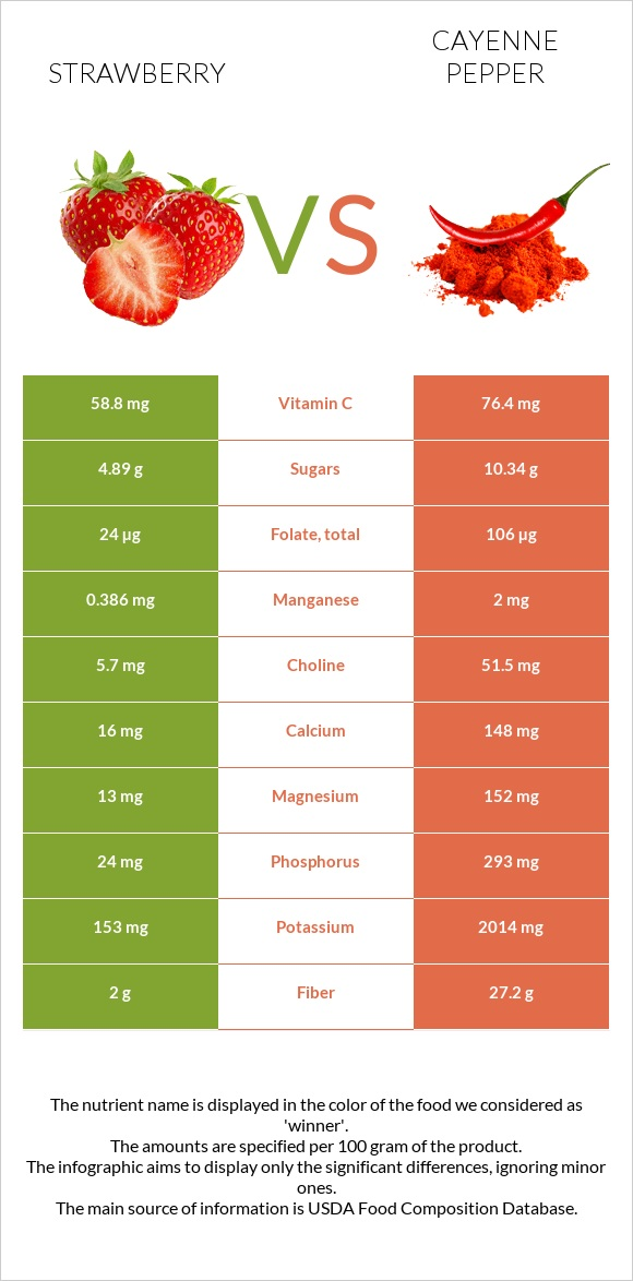 Strawberry vs Cayenne pepper infographic