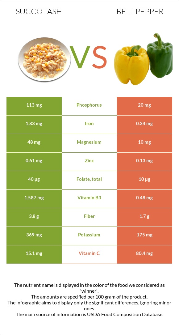 Succotash vs Bell pepper infographic