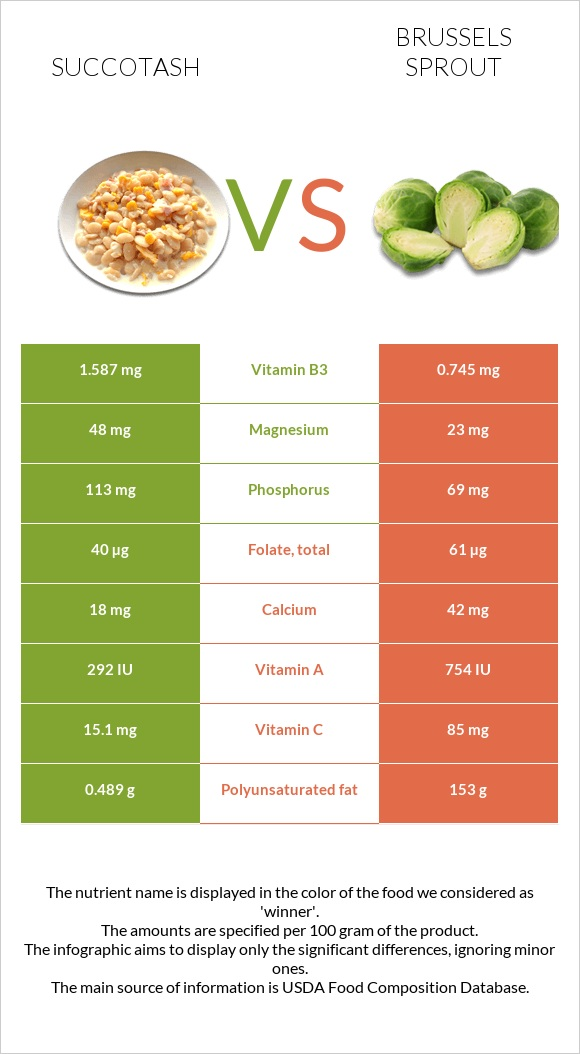 Succotash vs Brussels sprout infographic