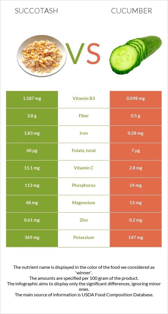 Succotash vs Cucumber infographic