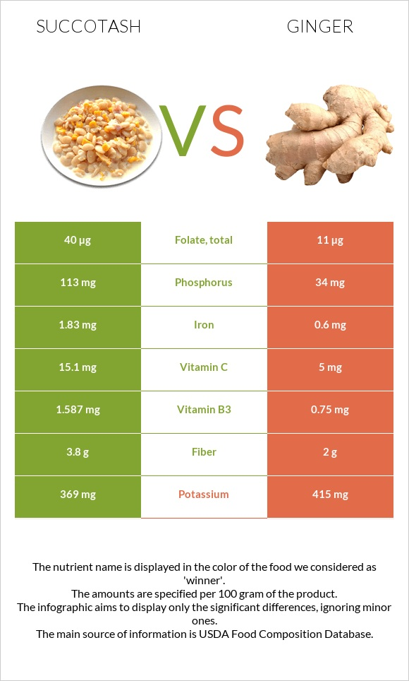 Succotash vs Ginger infographic