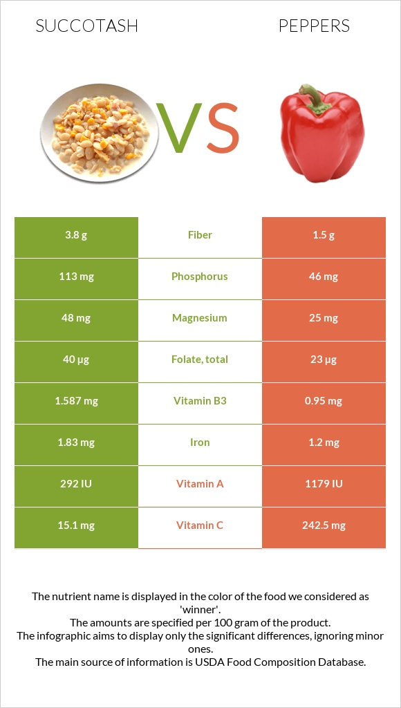 Succotash vs Peppers infographic