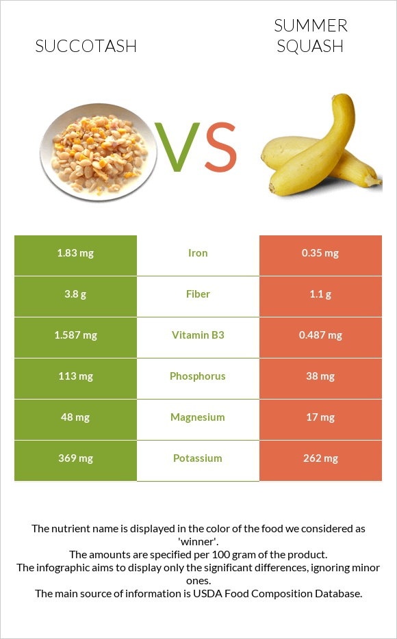 Succotash vs Summer squash infographic